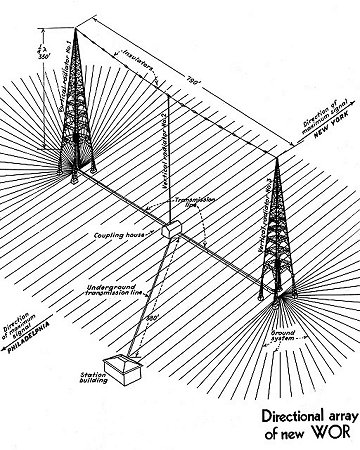 WOR antenna system